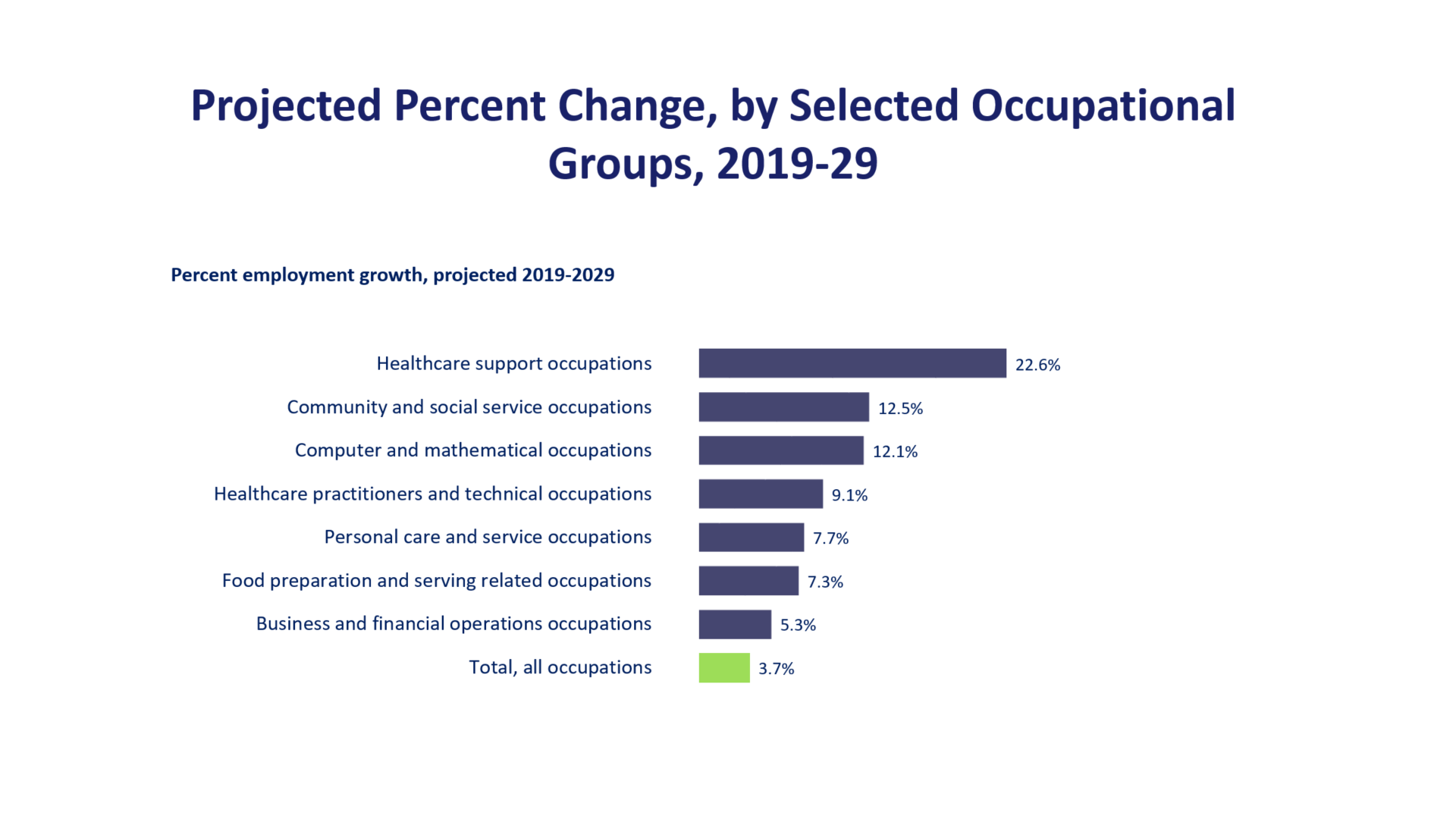 Projected Percent Change, by Selected Occupational Groups, 2018–28