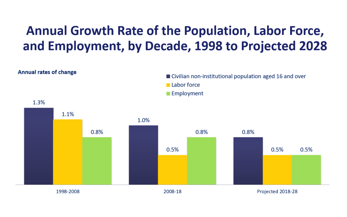 Annual Growth Rate of the Population, Labor Force, and Employment, by Decade, 1998 to Projected 2028